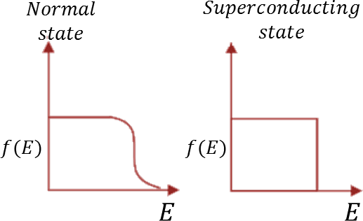The electron occupancy: Choice D