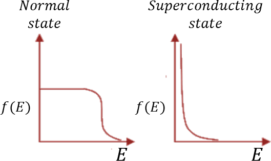 The electron occupancy: Choice B