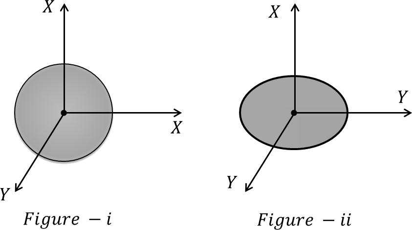 Charge distribution over sphere and ellipsoid