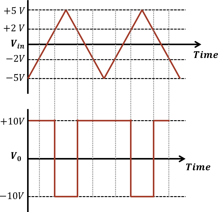 O/p and i/p signals for given circuit: Choice C