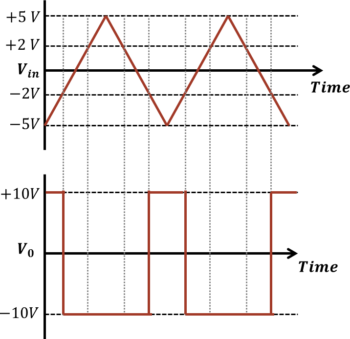 O/p and i/p signals for given circuit: Choice D
