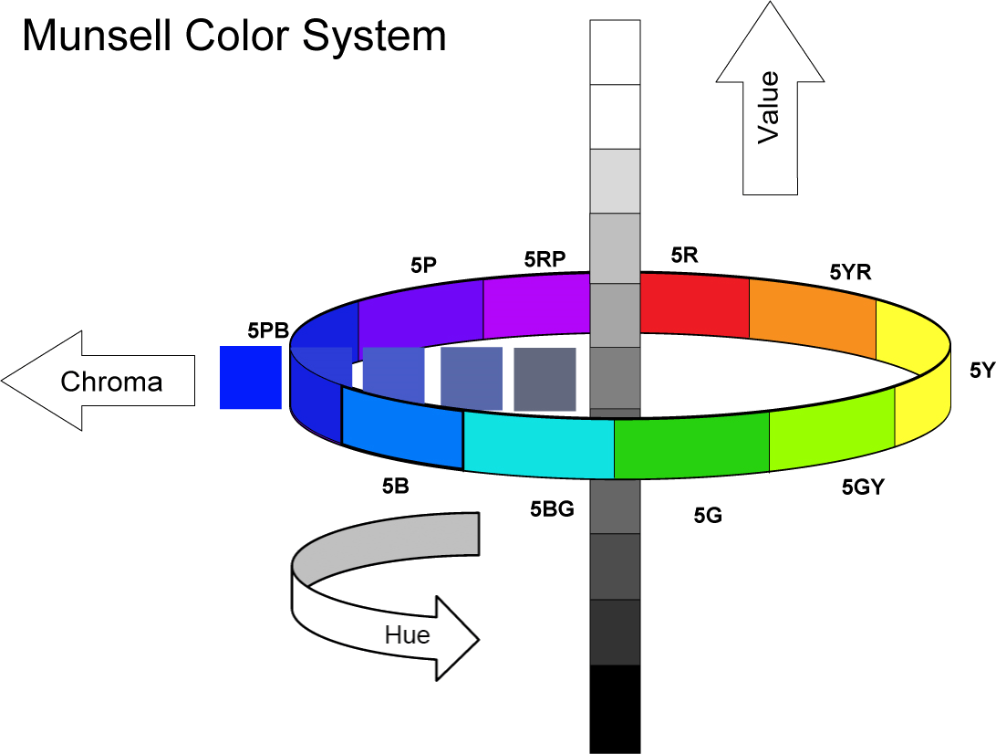 Image of Munsell Color System