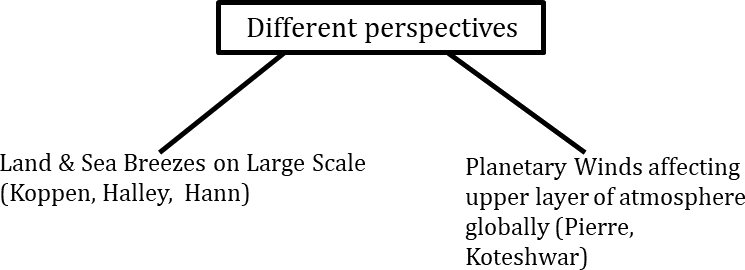 Image of the Different Perspectives