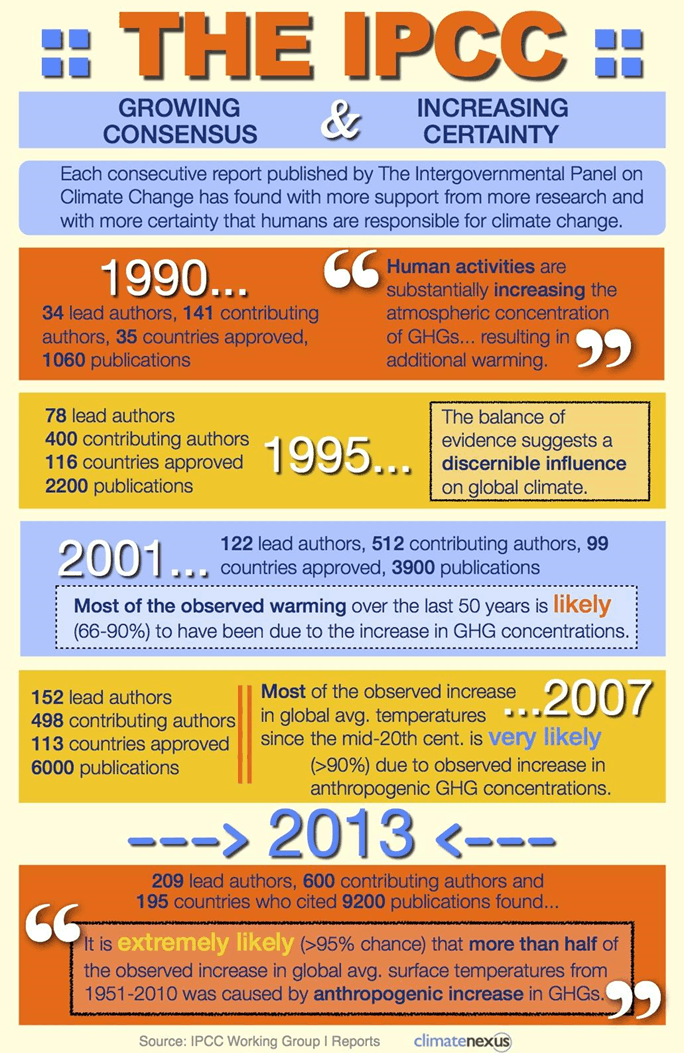 Developmental milestones in IPCC