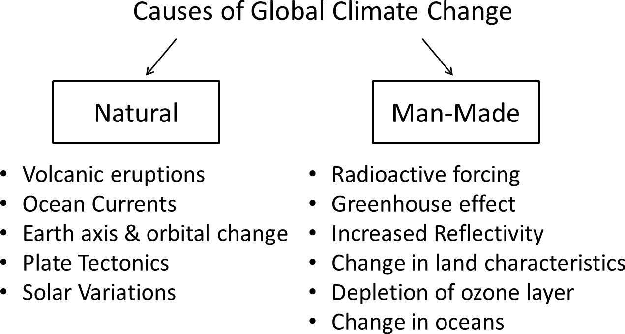 Image shows Causes of Global Climate Change