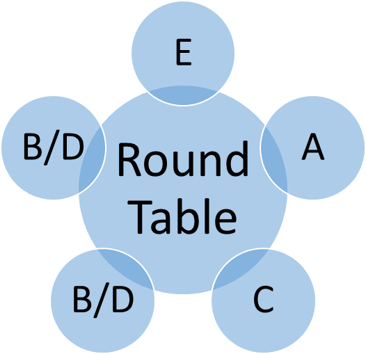 Image shows the round table