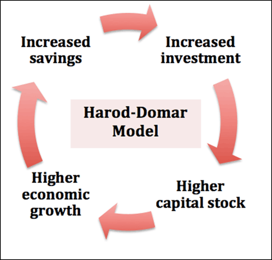 Image shows Harod- Domar Model