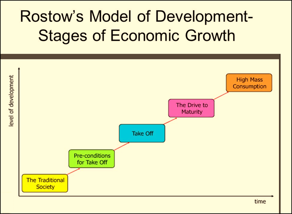 Image of the Rostows MOdel of Development