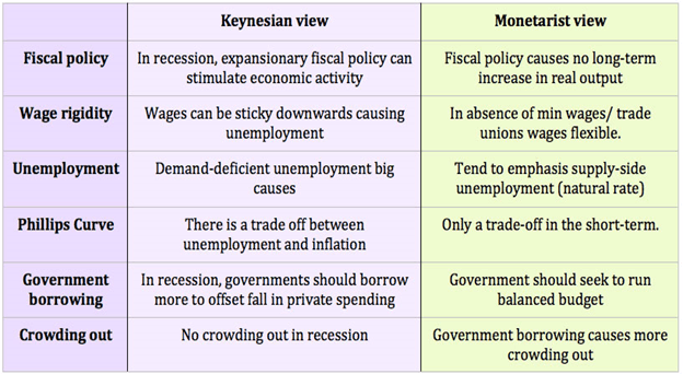 Image of the Keynesian view and Monetarist view