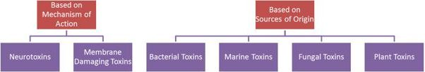 Image shows Understanding the various types of the toxins