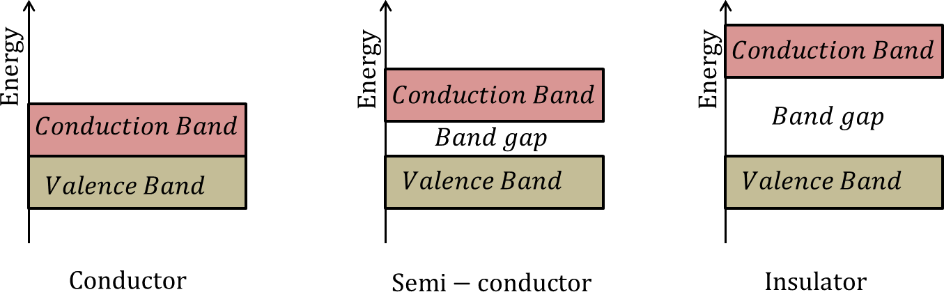 Band structures of Conductor, Semi – conductor and Insulator