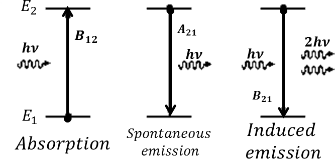 Three different emission coefficient