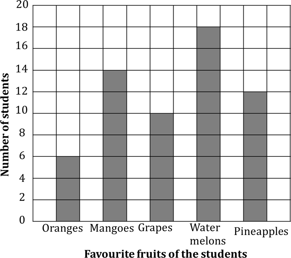 Bar graph shows the favourite fruits of the students