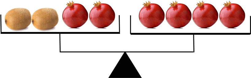 Diagram shows weight of kiwi and pomegranate
