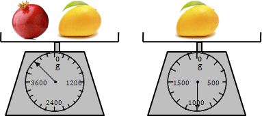 Image Of The Diagram shows weight of mango and pomegranate