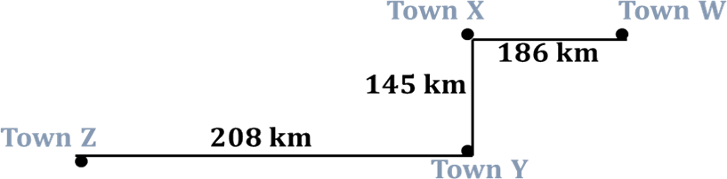 Diagram shows distance from Town W to Town Z