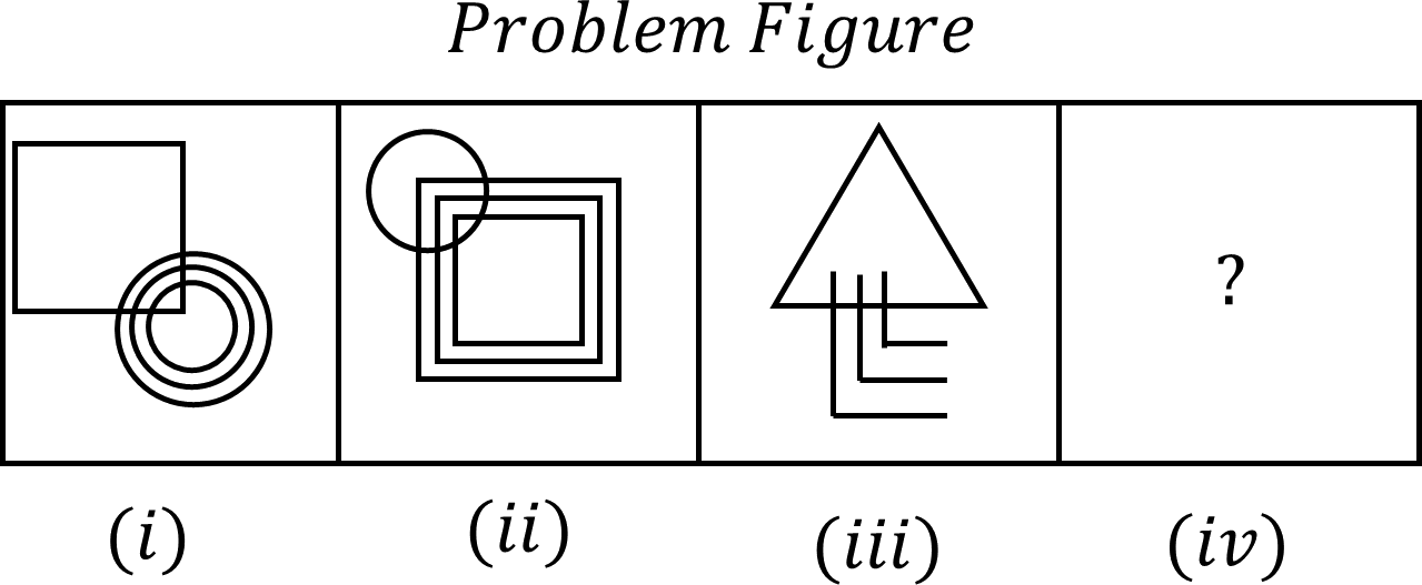 Image shows problem figure of (i) to (iv).