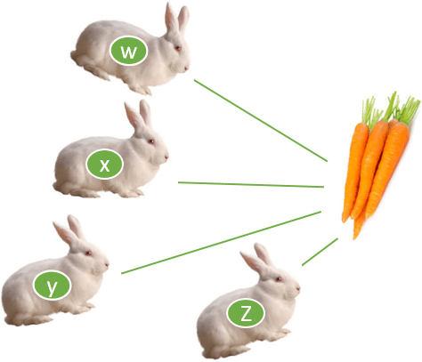 This diagram show rabbit's distance to the carrot