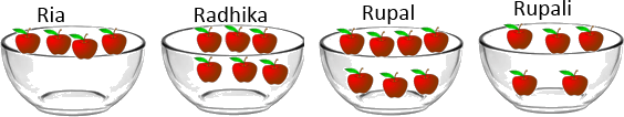 This diagram shows the apples in bowl