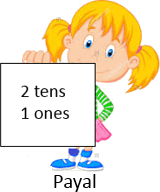 This figure shows the children with number – choice D