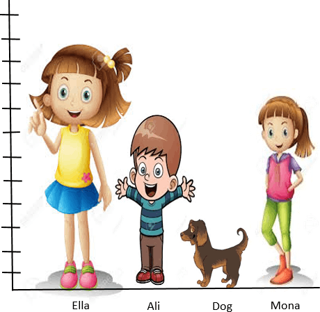 This diagram show the standing child and dog