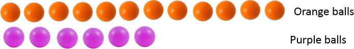 This figure shows the orange and purple balls