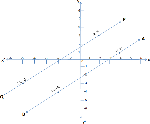 Given are points in graph