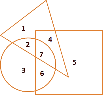 Given the Circle, Triangle and Square
