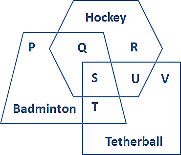 Diagram represents the peoples play hockey badminton&Tetherball