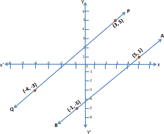 Points in graph for different points