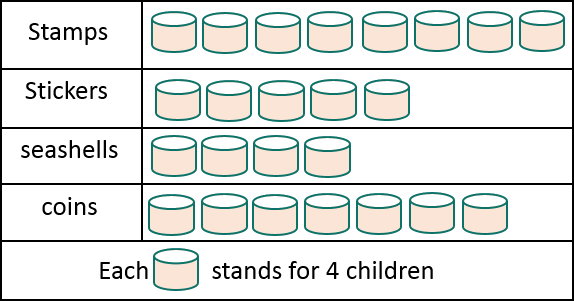 The graph shows the types of collection that children prefer