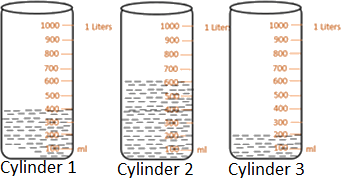 This image shows the cylinder contains water