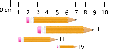 This image shows the length of pencils