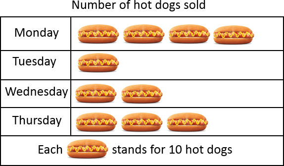 This pictures graph shows the number of hot dogs tom sold