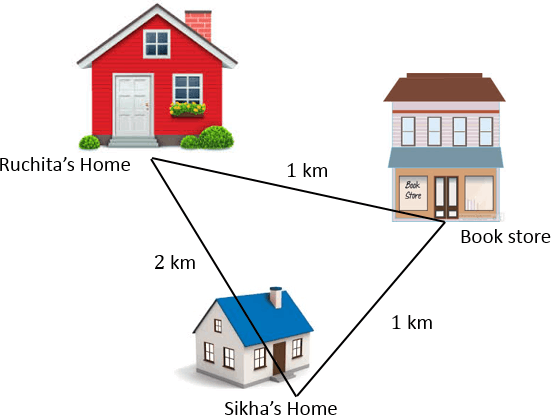 Image shows the distance between Ruchita's home to Sikha's home
