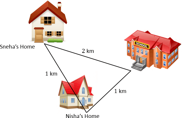 Image shows the distance between Sneha's home to Nisha's home