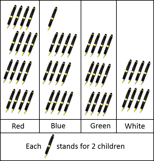 This graph shows the types of colours various children prefer