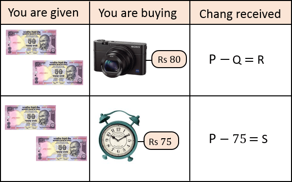 This table shows you are given and buying things and value
