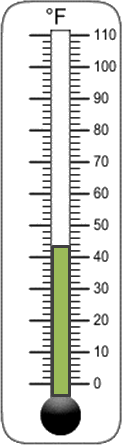 The figure shows the thermometer