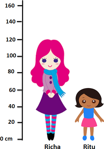 Richa and Ritu's height are given in image