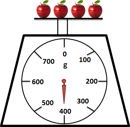 Image shows the weight of 4 apples