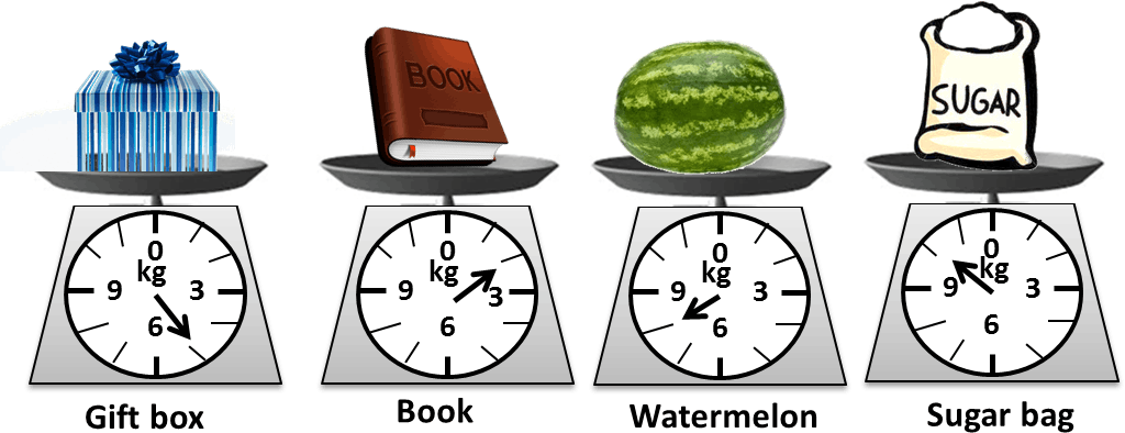 Image shows the weight of four items