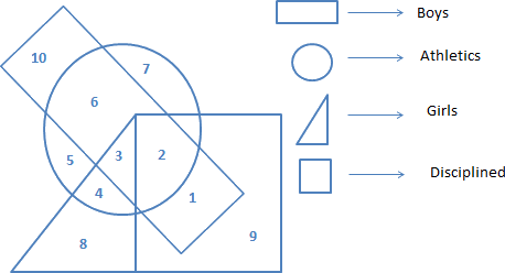 Given 4 shapes circle, square, right triangle and rectangle