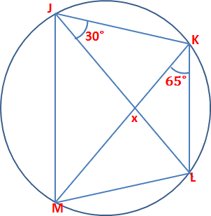 In the figure in angle MKL and KJL are respectively 65 and 30