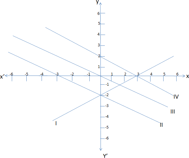 Find the correct graph for the given equation