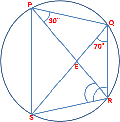 PQRS is a cyclic Quadrilateral and intersect at a point E
