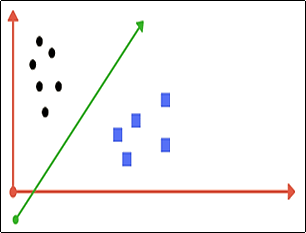 Image Of The a line separating the classes