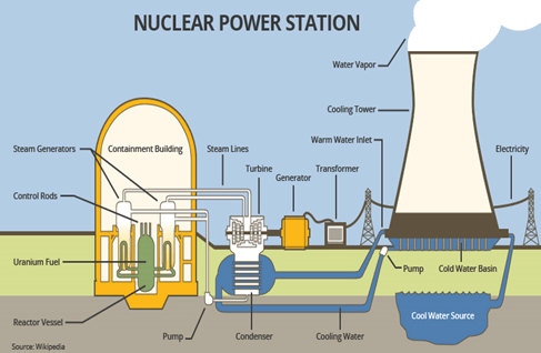 Image Of The Nuclear Power Station
