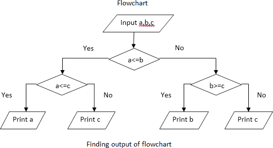 Finding the output for the flowchart algorithm