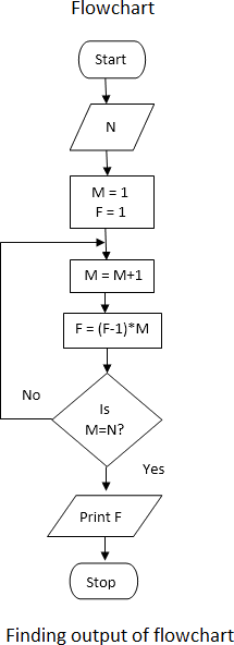 Finding the output for the flowchart algorithm given above